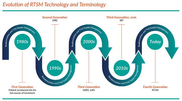 Evolution of RTSM Technology and Terminology