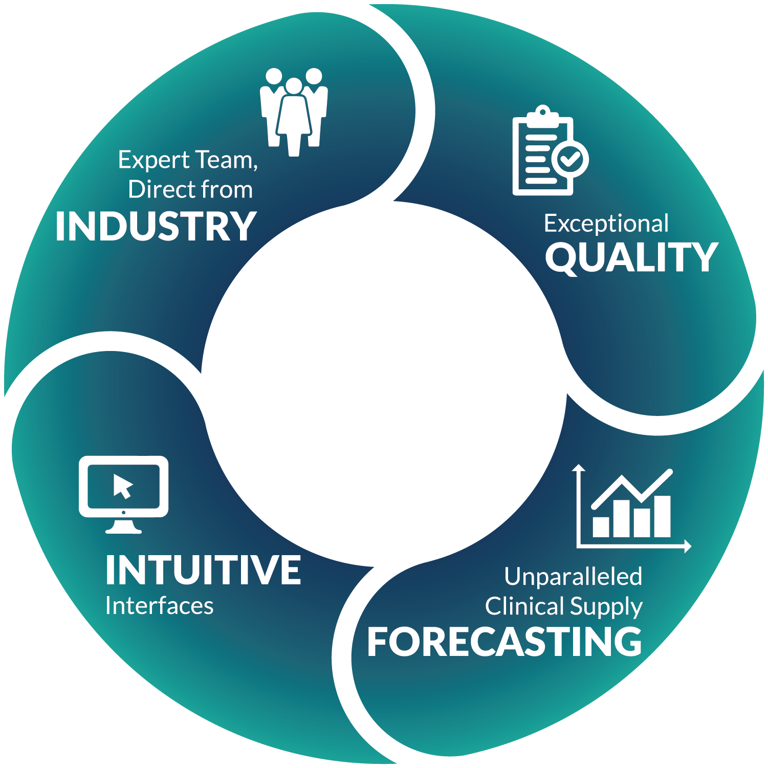 Simplified, Accelerated RTSM Delivery