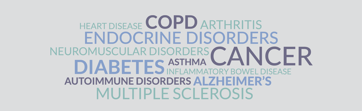 Disease word cloud 4G employees are impacted by