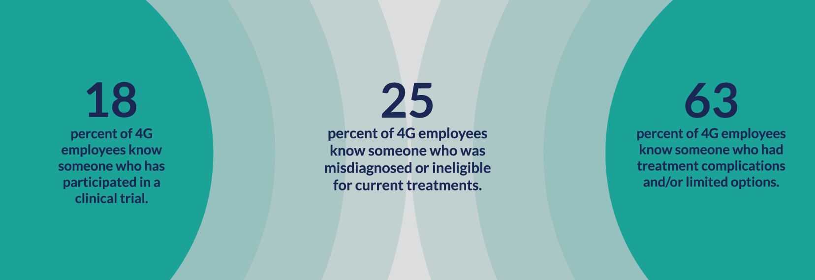 Percentage of 4G employees participated in a clinical trial or know someone having limited treatment options