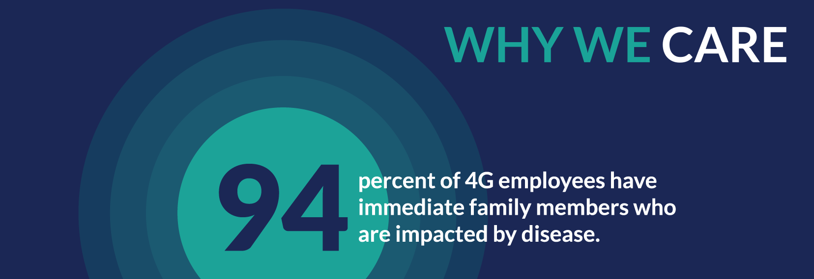 Why We Care: 94% of 4G employees have immediate family impacted by disease