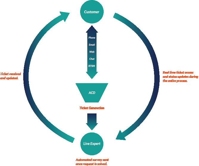 RTSM Customer Support Process