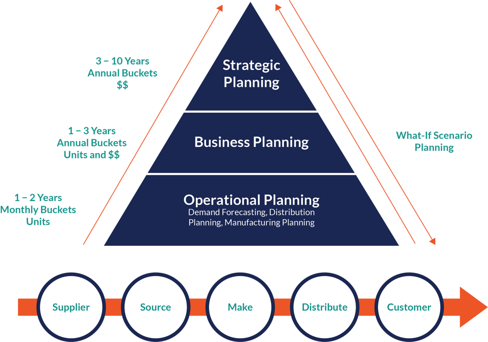 supply planning landscape graphic