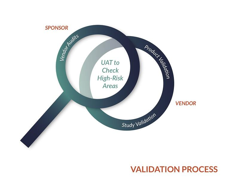 UAT validation process graphic