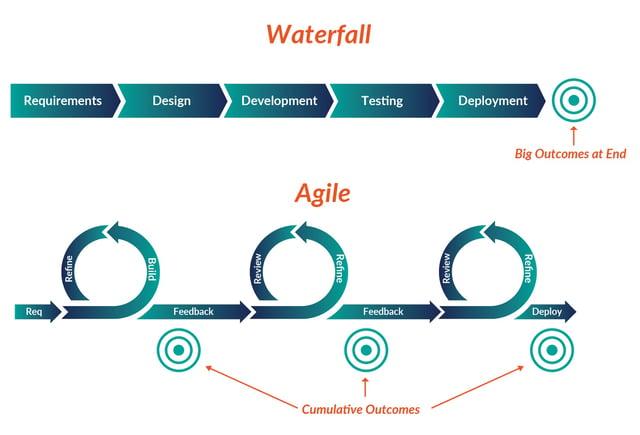 Waterfall vs. Agile Software Development Methodology
