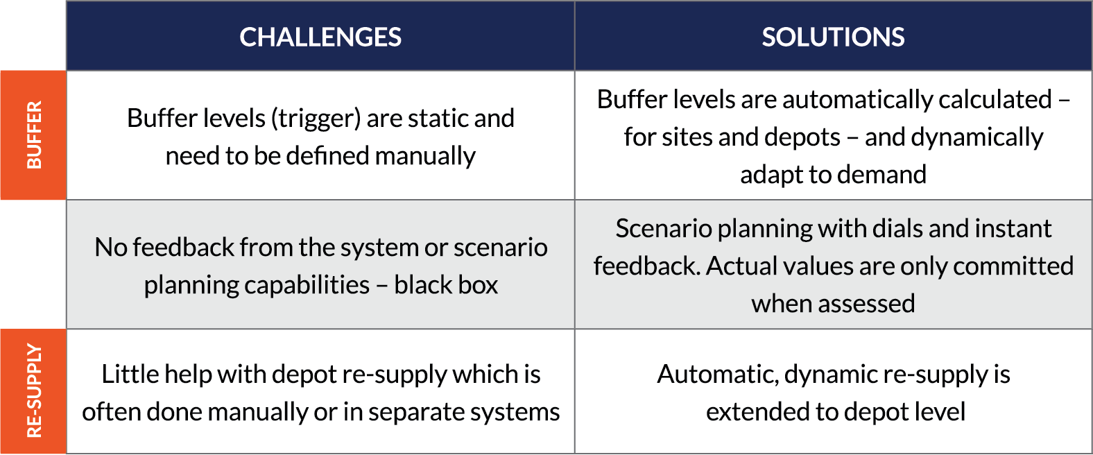challenges in clinical supply forecasting