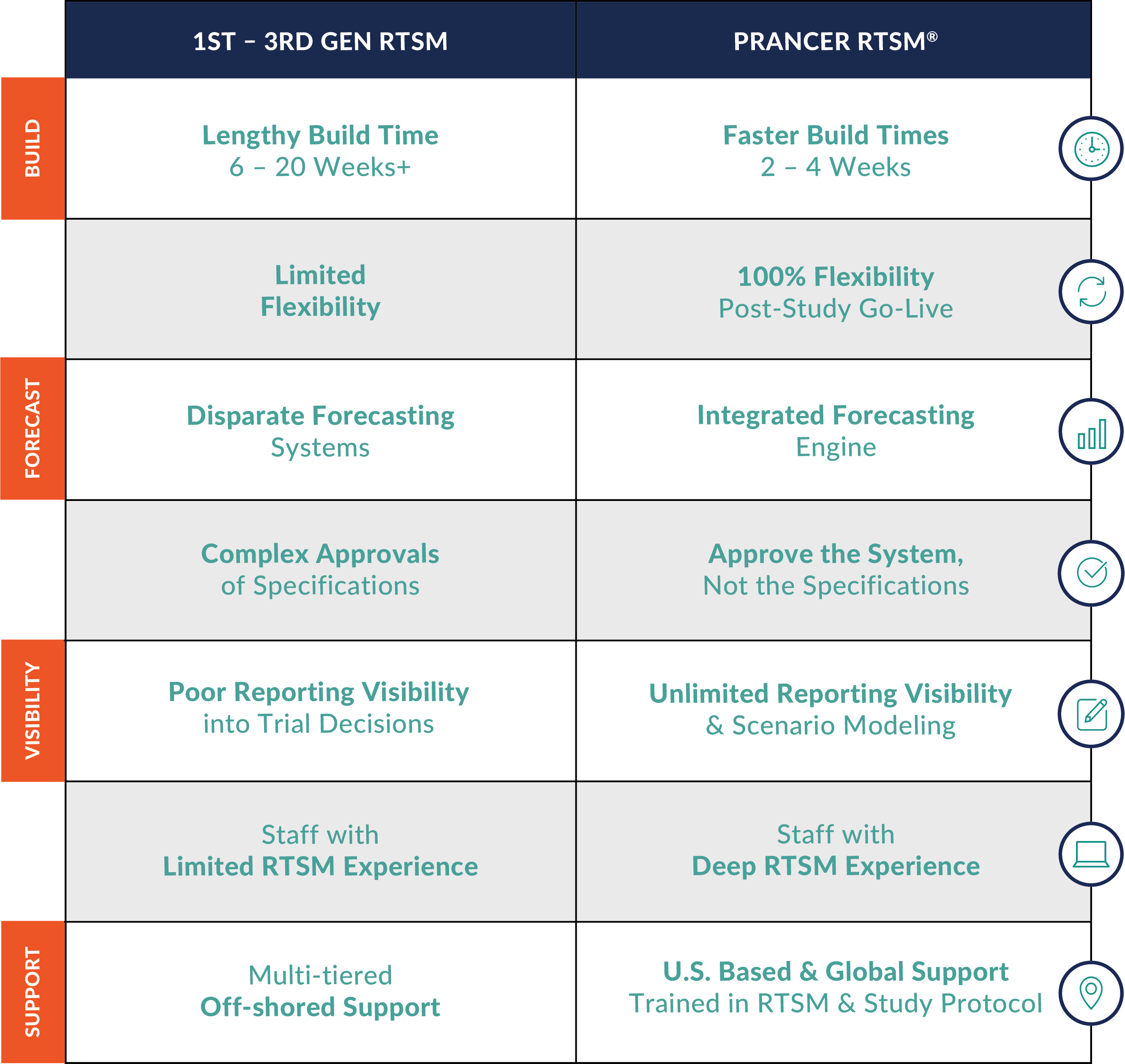 prancer-rtsm-technology-chart (2)